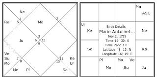 Nirayana Birth Chart Marie Antoinette Birth Chart Marie Antoinette Kundli