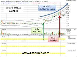 Malaysia Stock Asiabio 0150 Insiders Formula Stock Forex