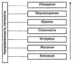 Определить характерные особенности направленности личности  Качества направленности личности