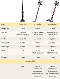 Dyson V6 V7 V8 Comparison Chart Hoover Linx Vs Dyson Dc59 Is The Price Difference Worth It