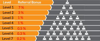 Bitconnect Referral Chart Cracks Appear As Critics Label Bitconnect A Ponzi Scheme
