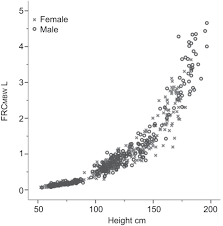 Age And Height Dependence Of Lung Clearance Index And