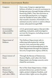 Timep Brief Accountability In U S Arms Transfers The