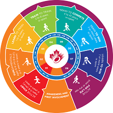 Long Term Athlete Development Ringette Ontario