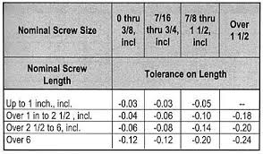 Allen Screw Size Chart Screw Sizes Screw Sizing Chart Socket Cap Screw Data Asm