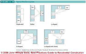 Small Picture Typical Kitchen Design Layouts