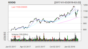 200 Day Sma Chart Google Stock 20 Day 50 Day And 200 Day Sma Candle Stick