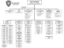 Doc Org Chart Department Of Corrections Agency Organizational Chart