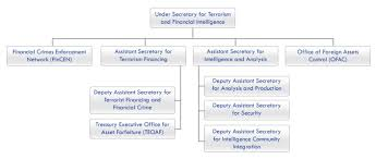 Us Treasury Org Chart Terrorism And Financial Intelligence