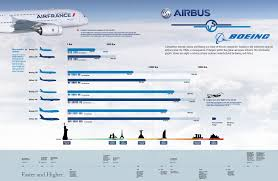 Boeing Vs Airbus Infographic Statistic Facts And Chart