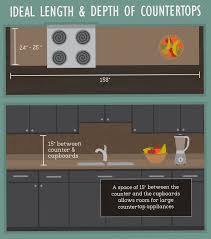 length and depth of countertops kitchen layout