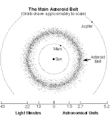 Comets Meteors And Asteroids Venn Diagram Comets And Asteroids