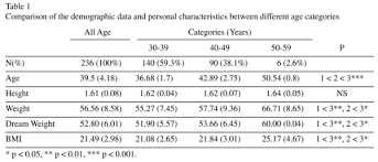 weight group eating attitudes and weight concern among chinese middle age women