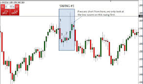 Daily Chart Trading The Naked Way Forex Factory