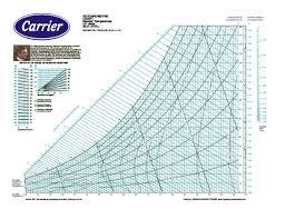 Pdf Psychrometric Chart Normal Temperature I P Units Sea