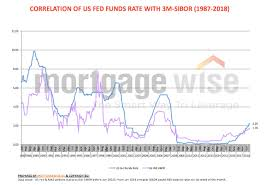 Mortgage Interest Rate Forecast 2019 How High Can Sibor Go