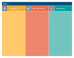 Kwl Chart Graphic Organizer 19 Types Of Graphic Organizers For Effective Teaching And