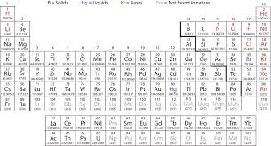 periodic table names and symbols gallery periodic table images periodic table large image gallery periodic table