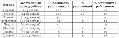 Коэффициенты расчета текучести кадров Коэффициенты расчета текучести кадров Таблица