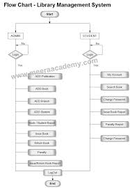 Flowchart For Library Management System Project