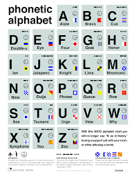 Jeopardylabs has over 10000 games on alphabet. Phonetic Alphabet Ndq
