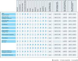 Overmold Material Compatibility Chart 29 Matter Of Fact Overmold Material Compatibility Chart