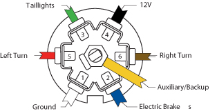 wiring diagram here is a 7 plug trailer wiring diagram trailer 6 way trailer plug wiring diagram at 7 Plug Wiring Diagram Trailer