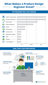 Mechanical Design Engineer Linkedin What Makes A Product Design Engineer Great Infographic