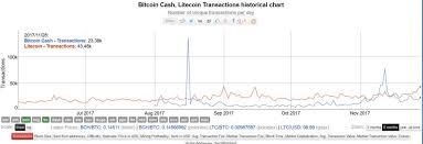 Bitcoin Chart Vs Usd Understanding Bitcoin Fork Litecoin Vs Usd Chart B S