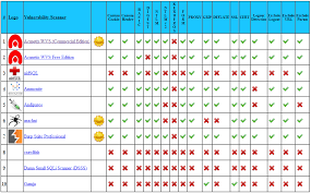 How Acunetix Compares With Other Web Application Scanners