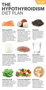Nutritional Support For Hyper Hypo Thyroidism