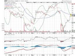 3 Big Stock Charts For Thursday Bristol Myers Squibb