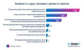 Правила хорошего лизинга ВС формирует новую практику споров  Аналитики Право ru рассмотрели судебные споры лизинговых компаний с таможенными органами за последний год с апреля 2015 по май 2016
