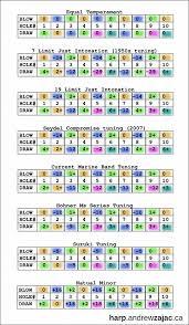 30 expert harmonica tuning chart