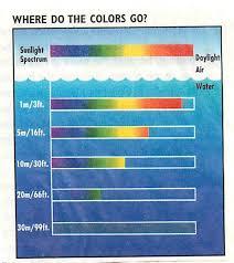 Color Underwater