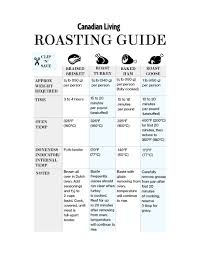 Roast Beef Temperature Chart Holiday Roasting Chart For Turkey Ham Beef And Goose
