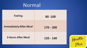 Blood Sugar Test Results Chart Blood Sugar Levels Chart Youtube Blood Sugar Test Results Chart