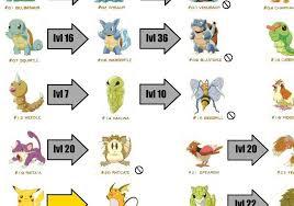 Pokemon Evolve Chart Pokemon Patrat Evolution Chart Albeons Profile Weasyl