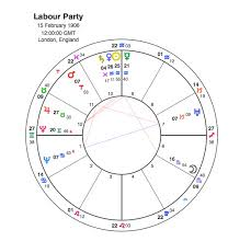 Jeremy Corbyn A Shot In The Foot For Labour Capricorn