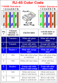 rj45 wall jack wiring diagram on rj45 images free download wiring Wiring Diagram For Rj45 rj45 ethernet cable wiring diagram rj 11 jack wiring diagram rj45 wall jack wiring diagram 558a wiring diagram for rj45 connector