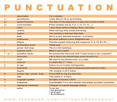 Punctuation Chart Pdf Essaywritesystem Com