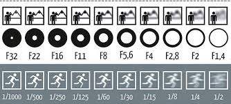 Iso Vs Shutter Speed Vs Aperture Chart Exposure Triangle Explained For Beginners How Aperture