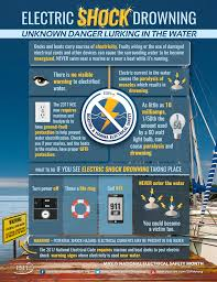 wiring diagram for boat dock wiring image wiring electrical code for wiring docks electrical auto wiring diagram on wiring diagram for boat dock