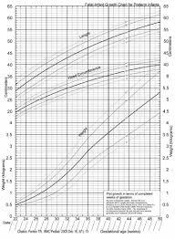Growth Chart Babies Canada 15 Veracious Infant Medicine Chart