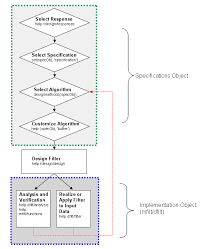 Process Flow Diagram And Filter Design Methodology Matlab