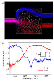 Inverse Design Photonics Inverse Design Of Photonics Nanoscale And Quantum