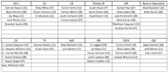 Depth Chart Template Excel Blank Baseball Depth Chart Template Tucsontheater Info
