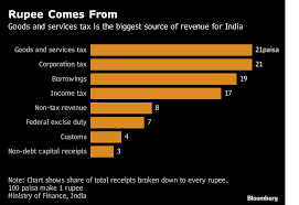 India Plans 391 Billion Spending Next Year Heres A