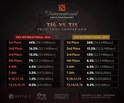 ti6 v ti5 dota 2 prize pool comparison esprts com