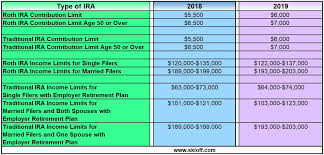 2019 Ira Contribution Limits Chart Taxes Archives Skloff Financial Group